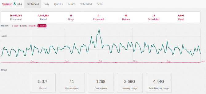 Sidekiq Dashboard in Ruby on Rails